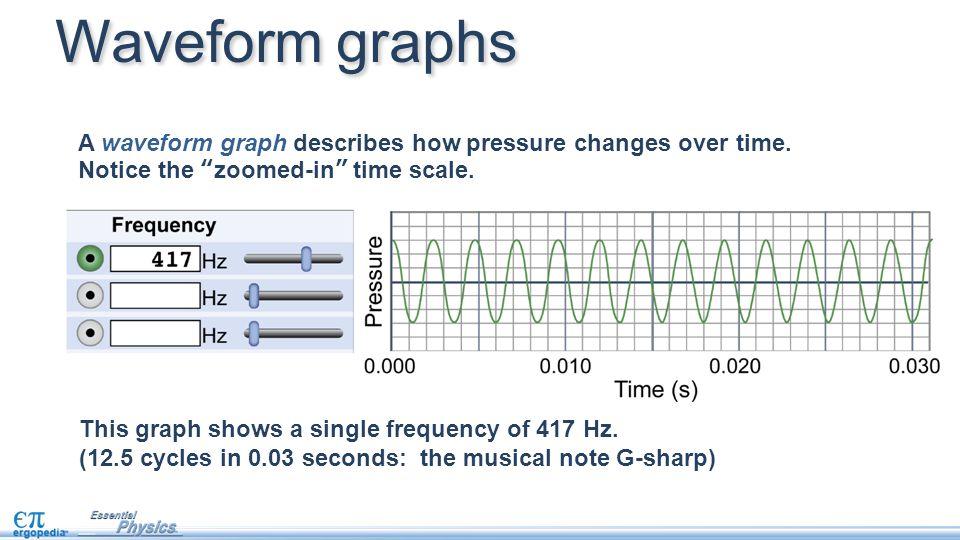 Assessment A.500 Hz B. 1000 Hz C. 3000 Hz D.