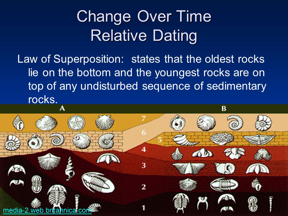 Change Over Time Relative Dating Law of Superposition: states that the oldest rocks lie on the bottom and the youngest rocks are on top of any undistu