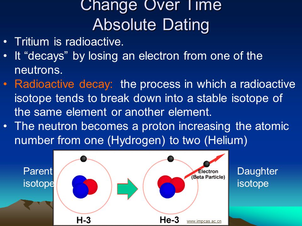 "Change Over Time Absolute Dating Tritium is radioactive. It ""decays"" by losing an electron from one of the neutrons. Radioactive decay: the process in"