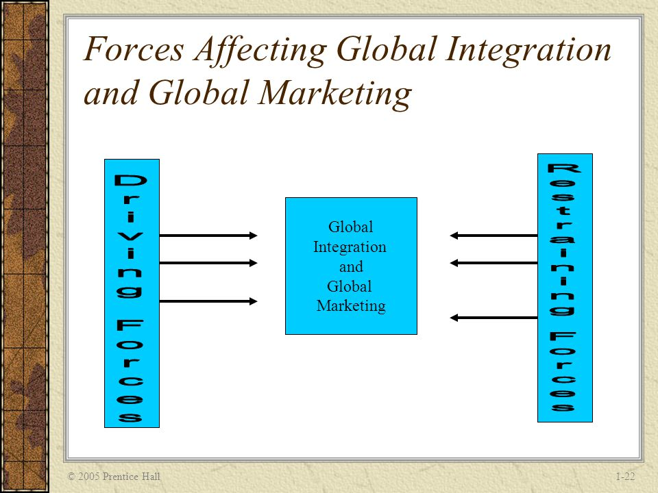 © 2005 Prentice Hall1-22 Forces Affecting Global Integration and Global Marketing Global Integration and Global Marketing
