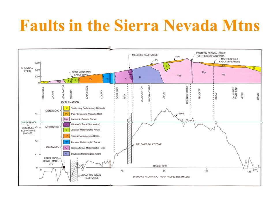 Faults in the Sierra Nevada Mtns