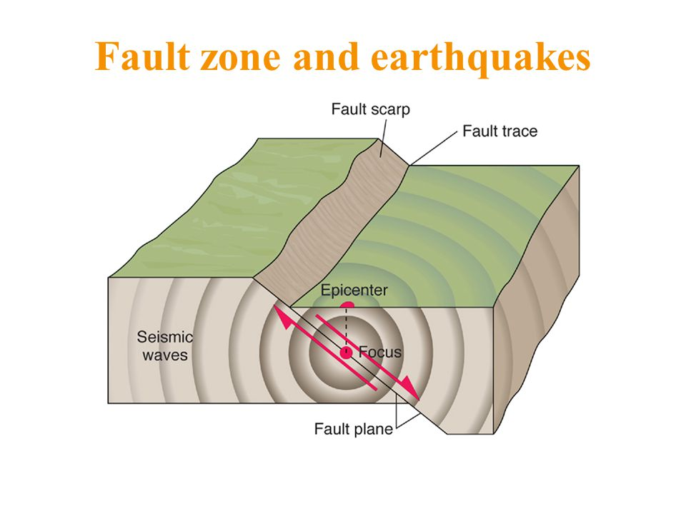 Fault zone and earthquakes