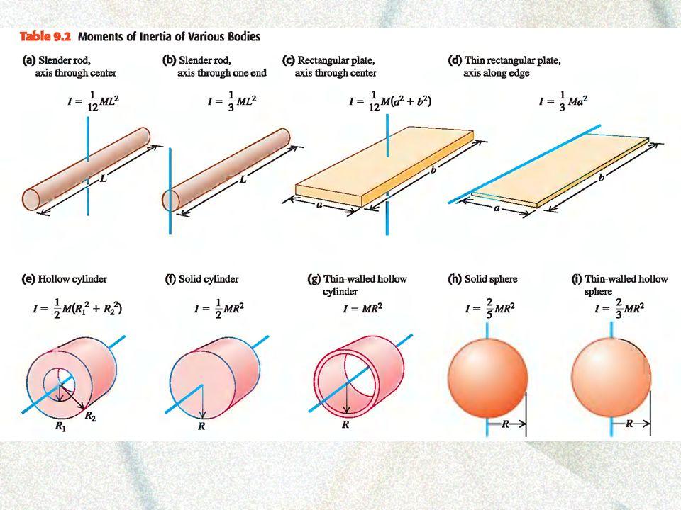 Conservation of Energy for Rotational Motion Energy before = Energy after Ug i + K i linear + K i rotational = Ug f + K f linear + K f rotational