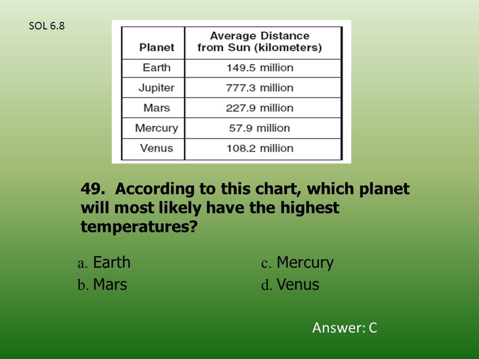 a. Earth c. Mercury b. Mars d. Venus 49.