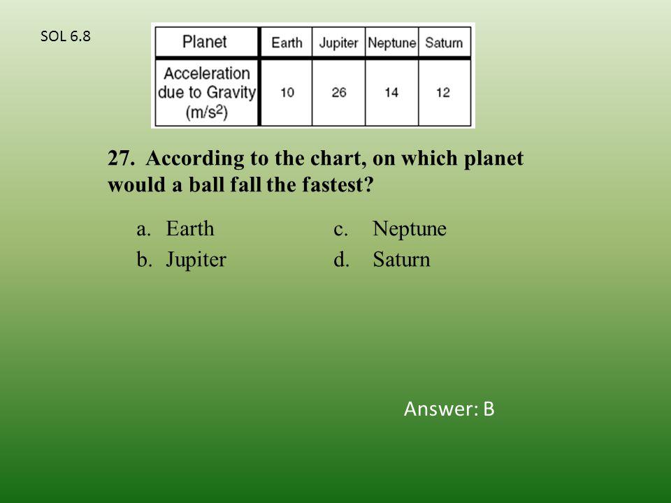 a.Earthc.Neptune b.Jupiterd.Saturn 27.