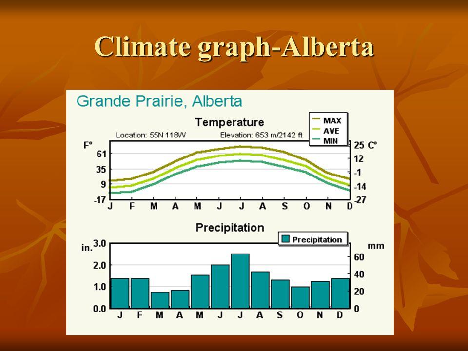 Climate graph-Alberta