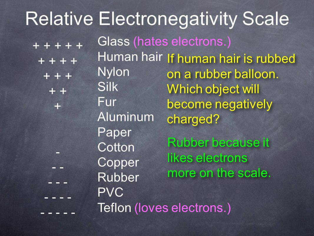 Relative Electronegativity Scale + + + + + + + + + + + - - - - - - - - - - - Glass (hates electrons.) Human hair Nylon Silk Fur Aluminum Paper Cotton Copper Rubber PVC Teflon (loves electrons.) If human hair is rubbed on a rubber balloon.