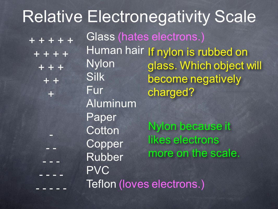 Relative Electronegativity Scale + + + + + + + + + + + - - - - - - - - - - - Glass (hates electrons.) Human hair Nylon Silk Fur Aluminum Paper Cotton Copper Rubber PVC Teflon (loves electrons.) If nylon is rubbed on glass.