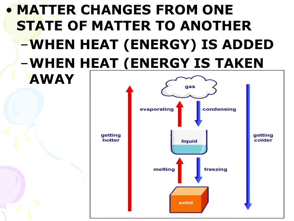 MATTER CHANGES FROM ONE STATE OF MATTER TO ANOTHER –WHEN HEAT (ENERGY) IS ADDED –WHEN HEAT (ENERGY IS TAKEN AWAY