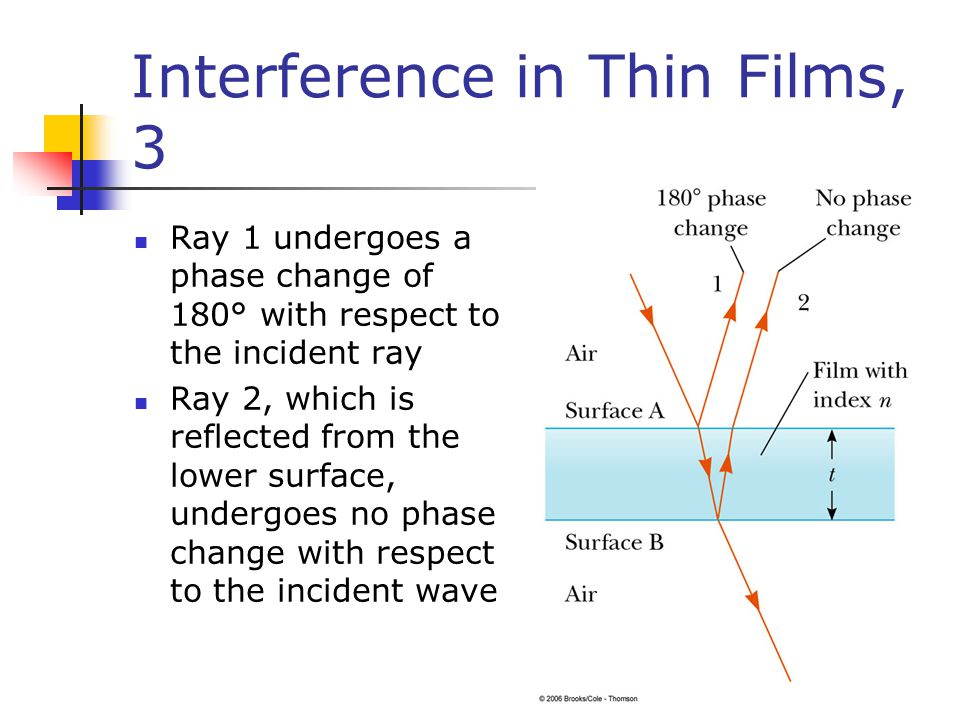 Interference in Thin Films, 3 Ray 1 undergoes a phase change of 180° with respect to the incident ray Ray 2, which is reflected from the lower surface