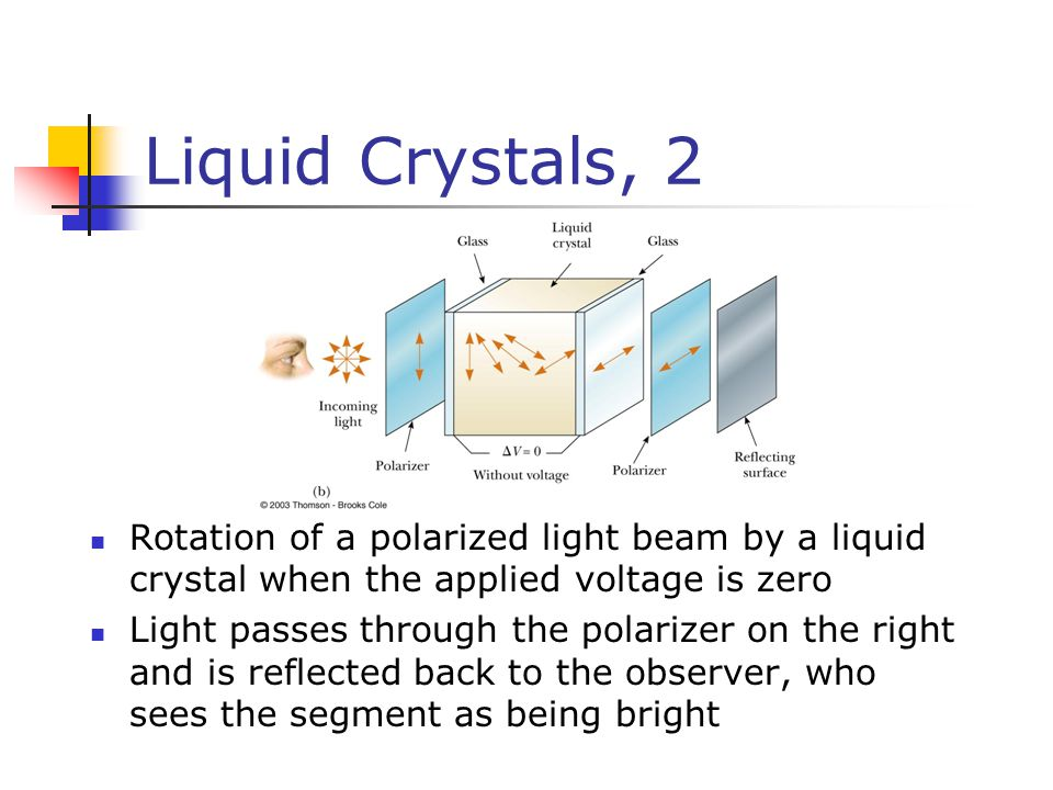 Liquid Crystals, 2 Rotation of a polarized light beam by a liquid crystal when the applied voltage is zero Light passes through the polarizer on the r