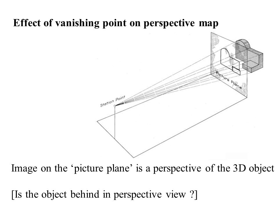 Effect of vanishing point on perspective map Image on the 'picture plane' is a perspective of the 3D object [Is the object behind in perspective view ]