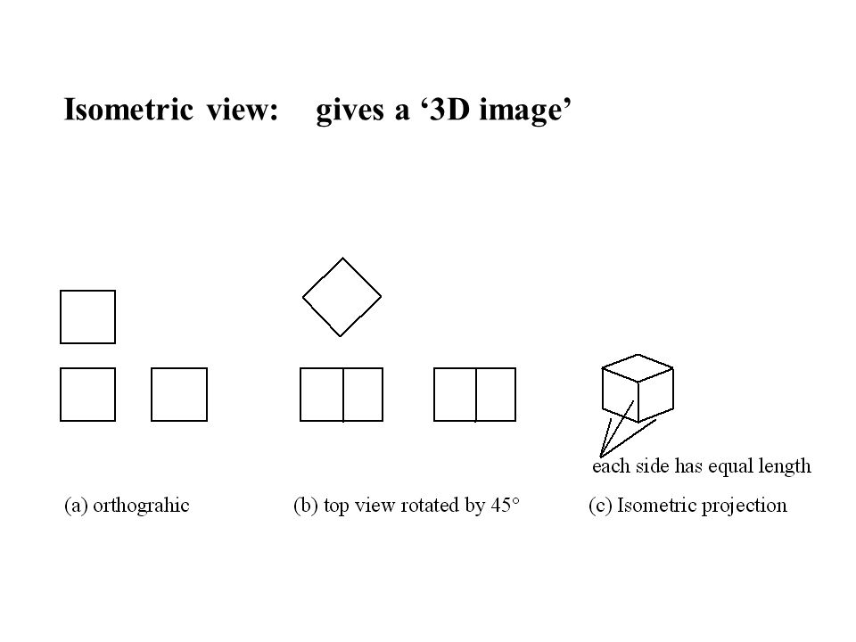 Isometric view: gives a '3D image'