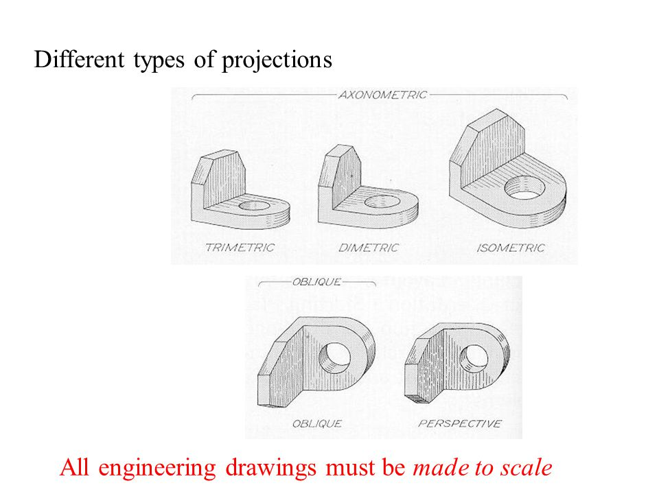 Different types of projections All engineering drawings must be made to scale