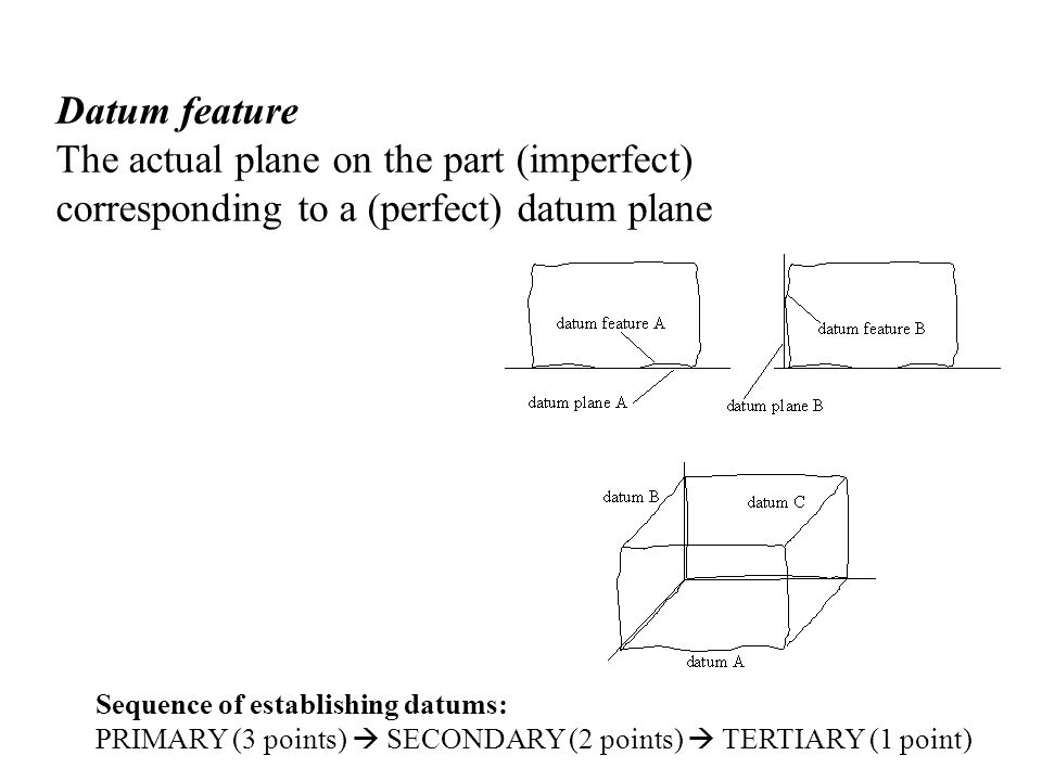 Datum feature The actual plane on the part (imperfect) corresponding to a (perfect) datum plane Sequence of establishing datums: PRIMARY (3 points)  SECONDARY (2 points)  TERTIARY (1 point)