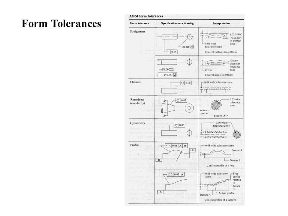 Form Tolerances