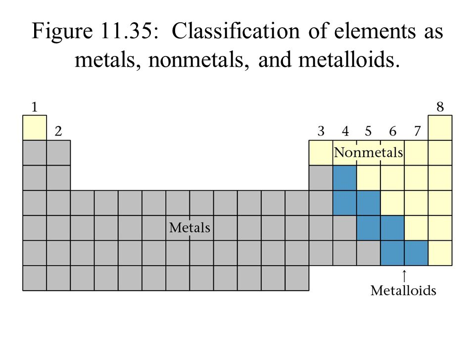 Figure 11.35: Classification of elements as metals, nonmetals, and metalloids.