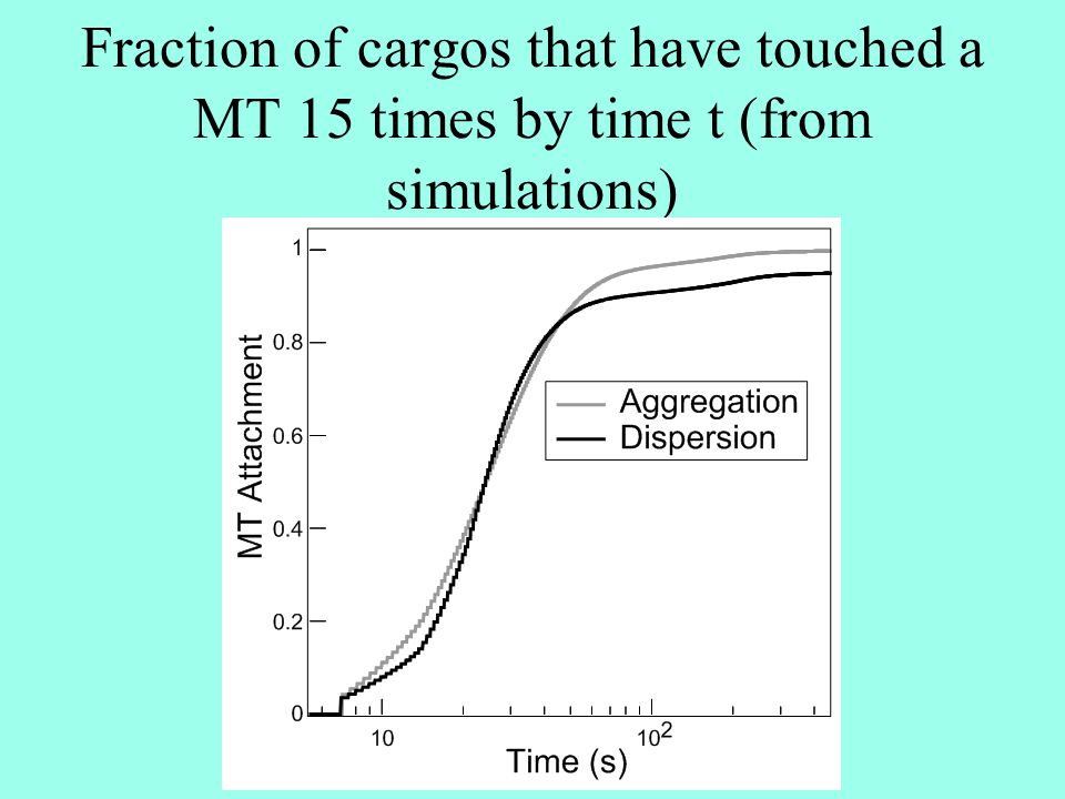 Fraction of cargos that have touched a MT 15 times by time t (from simulations)