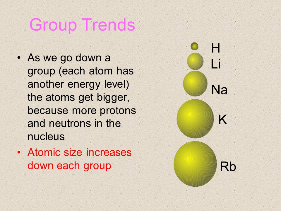 Group Trends As we go down a group (each atom has another energy level) the atoms get bigger, because more protons and neutrons in the nucleus Atomic size increases down each group H Li Na K Rb