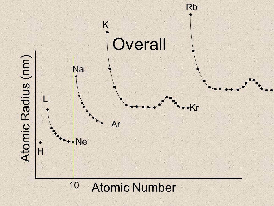 Overall Atomic Number Atomic Radius (nm) H Li Ne Ar 10 Na K Kr Rb