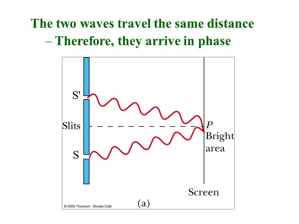 The two waves travel the same distance –Therefore, they arrive in phase S S'S'