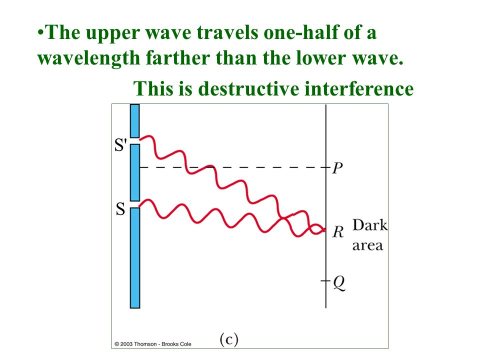 The upper wave travels one-half of a wavelength farther than the lower wave. This is destructive interference S S'S'