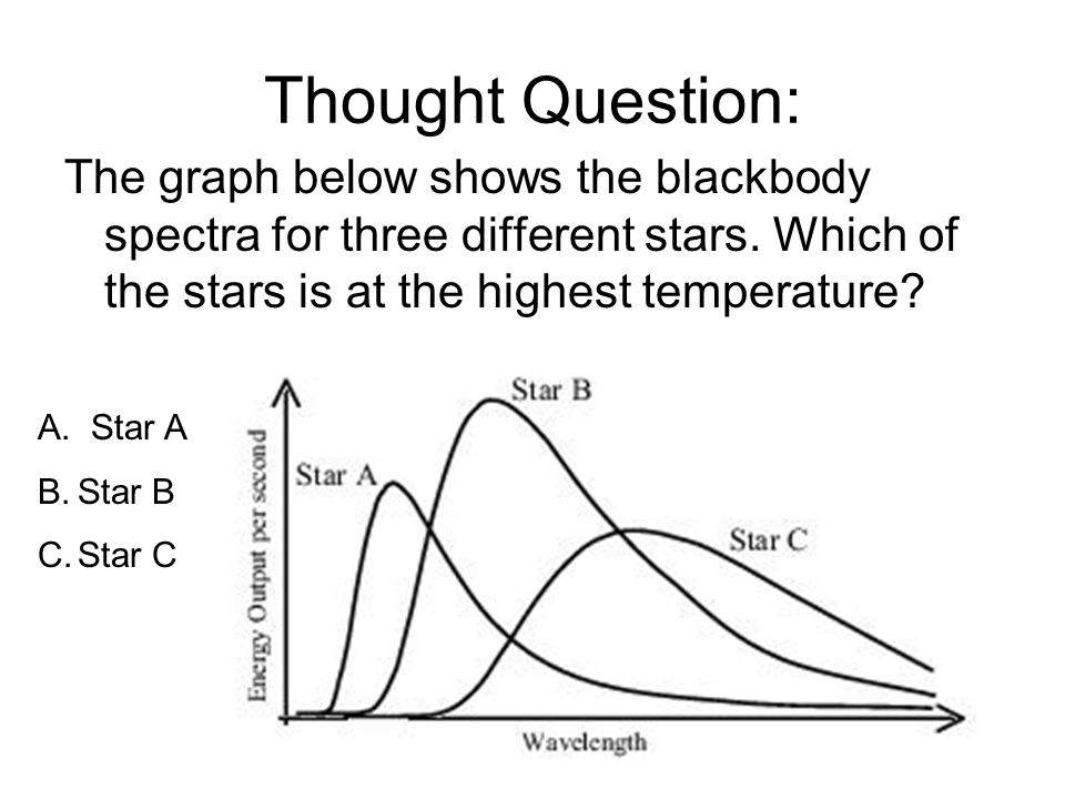 Thought Question: The graph below shows the blackbody spectra for three different stars.