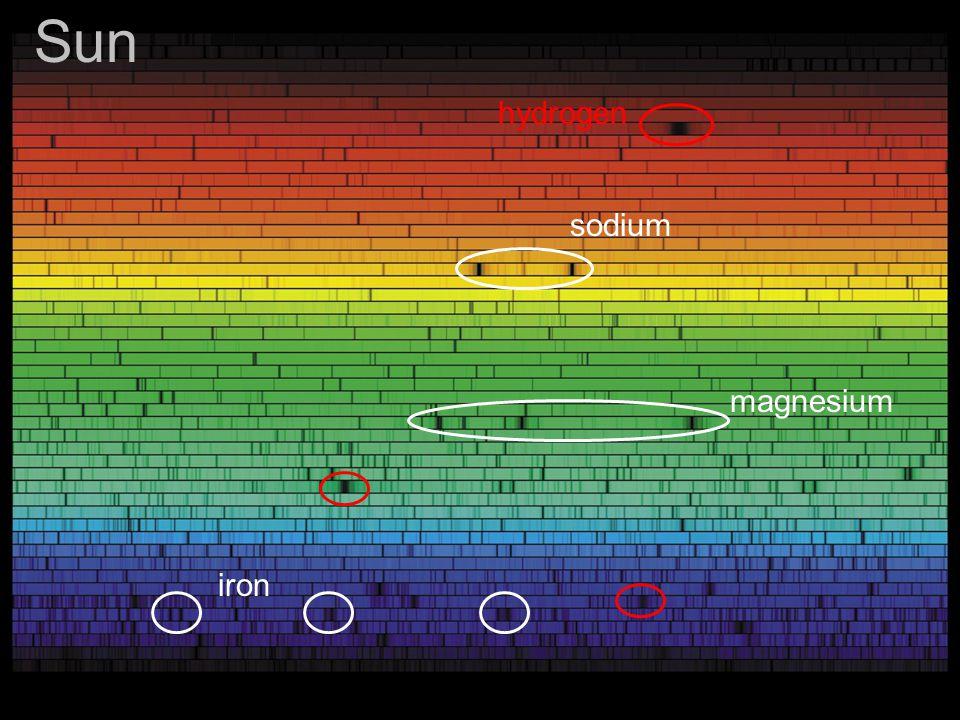 sodium hydrogen magnesium iron Sun
