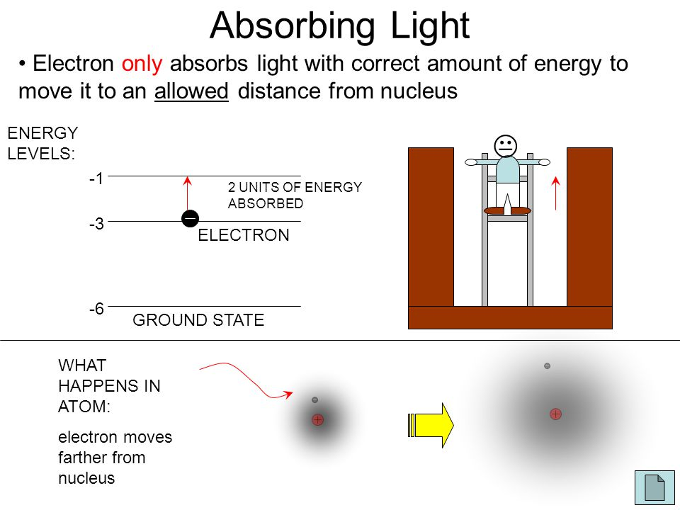 Absorbing Light Electron only absorbs light with correct amount of energy to move it to an allowed distance from nucleus GROUND STATE -6 -3 ELECTRON ENERGY LEVELS:  WHAT HAPPENS IN ATOM: electron moves farther from nucleus 2 UNITS OF ENERGY ABSORBED
