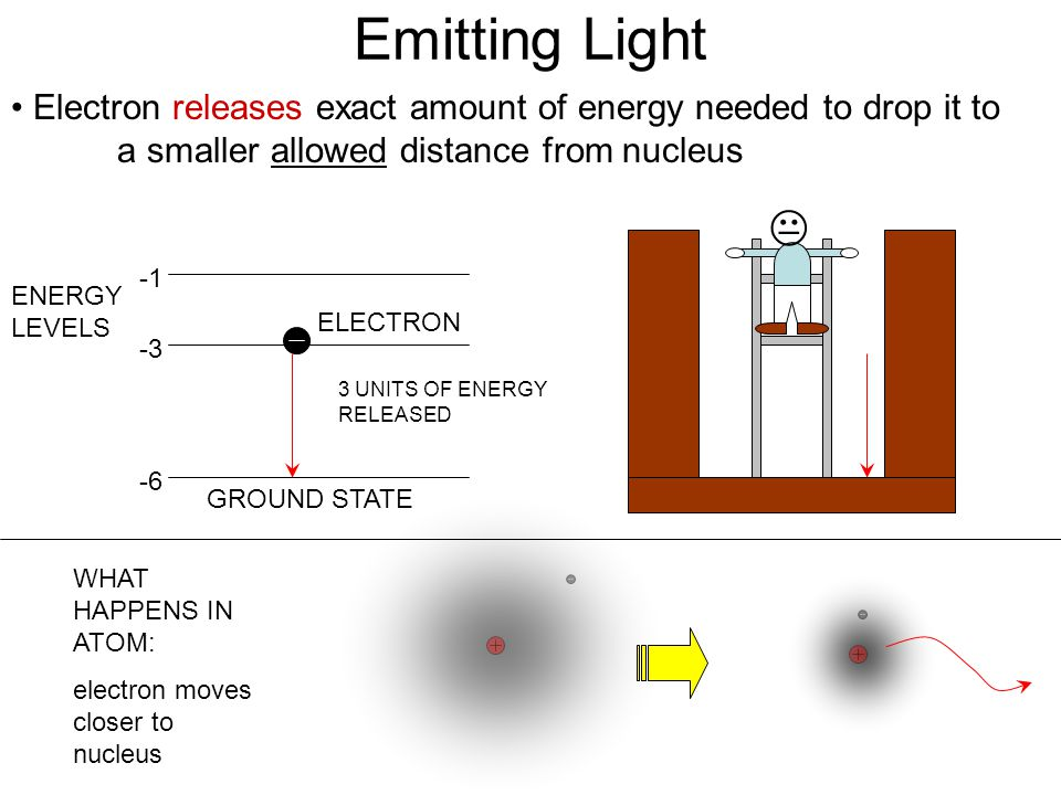 Emitting Light Electron releases exact amount of energy needed to drop it to a smaller allowed distance from nucleus GROUND STATE -6 -3 ELECTRON ENERGY LEVELS  WHAT HAPPENS IN ATOM: electron moves closer to nucleus 3 UNITS OF ENERGY RELEASED