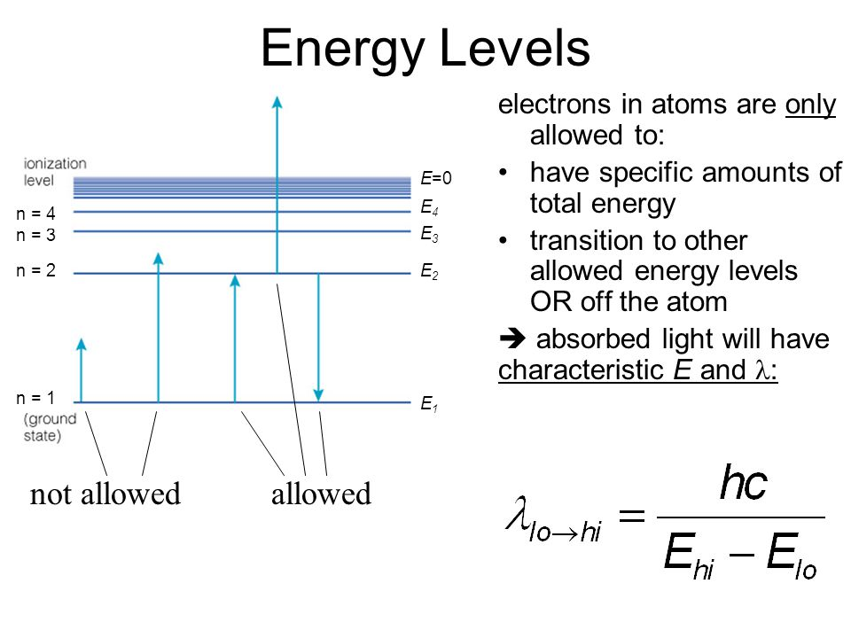 Energy Levels allowednot allowed E1E1 E2E2 E3E3 E4E4 E=0 electrons in atoms are only allowed to: have specific amounts of total energy transition to other allowed energy levels OR off the atom  absorbed light will have characteristic E and : n = 1 n = 2 n = 3 n = 4