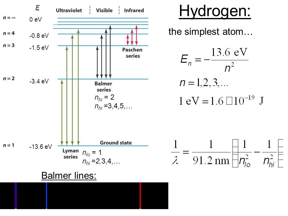 Hydrogen: the simplest atom… Balmer lines: -13.6 eV -3.4 eV -1.5 eV -0.8 eV 0 eV E n lo = 2 n hi =3,4,5,… n lo = 1 n hi =2,3,4,…