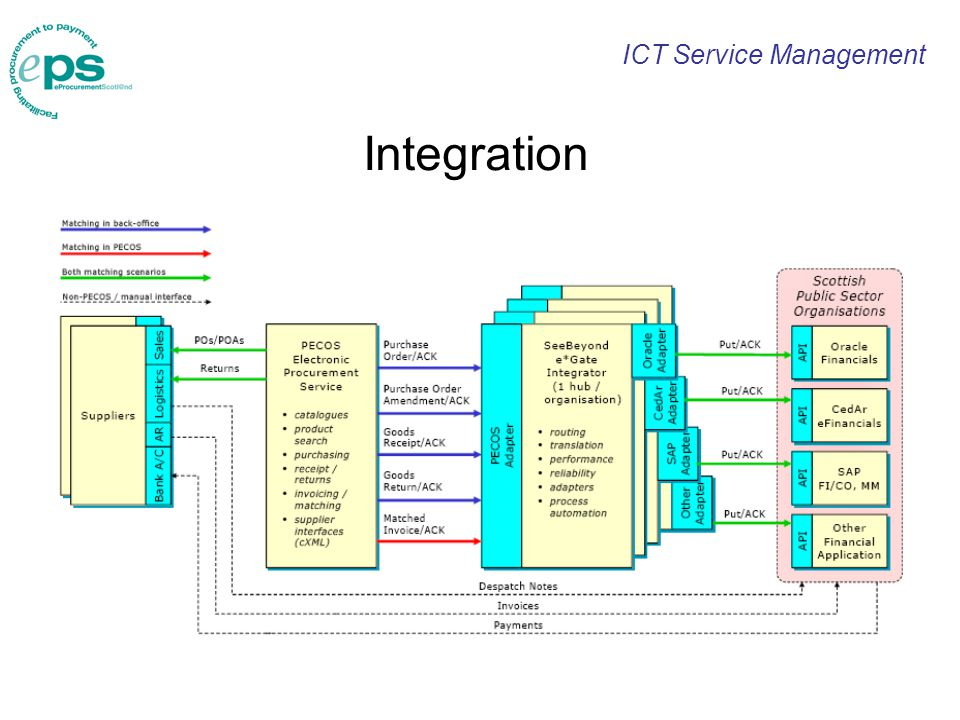 ICT Service Management Integration