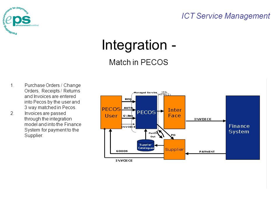 ICT Service Management Integration - Match in PECOS 1.Purchase Orders / Change Orders, Receipts / Returns and Invoices are entered into Pecos by the user and 3 way matched in Pecos.