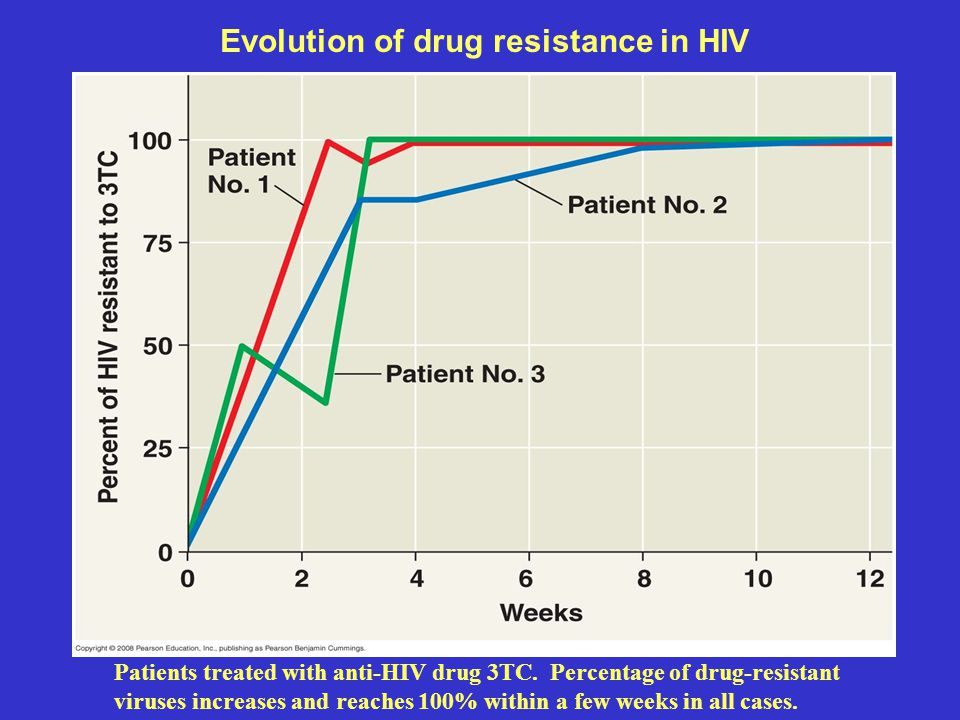 Evolution of drug resistance in HIV Patients treated with anti-HIV drug 3TC. Percentage of drug-resistant viruses increases and reaches 100% within a