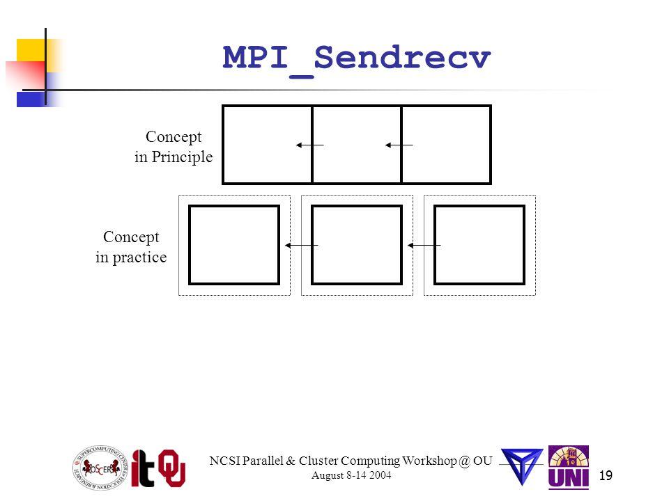 NCSI Parallel & Cluster Computing Workshop @ OU August 8-14 2004 19 MPI_Sendrecv Concept in Principle Concept in practice