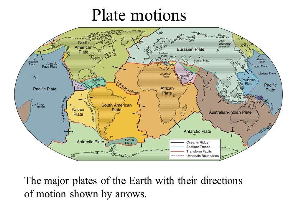 The major plates of the Earth with their directions of motion shown by arrows. Plate motions