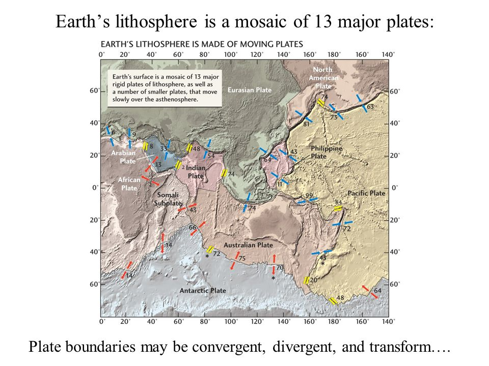 Earth's lithosphere is a mosaic of 13 major plates: Plate boundaries may be convergent, divergent, and transform….