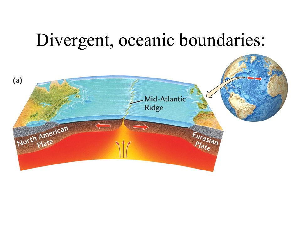 Divergent, oceanic boundaries: