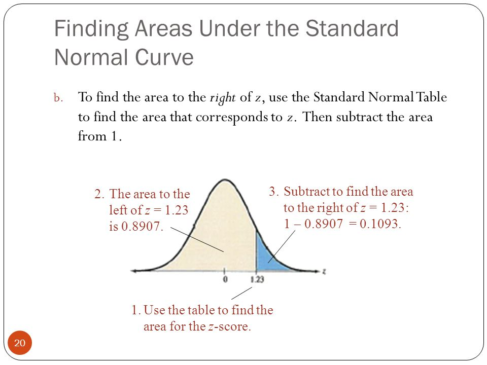 Finding Areas Under the Standard Normal Curve 20 b.