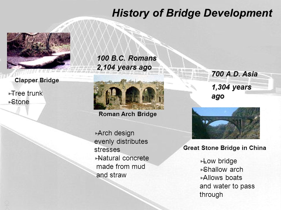 History of Bridge Development Truss Bridges  Mechanics of Design  Wood Suspension Bridges  Use of steel in suspending cables 1900 1920  Prestressed Concrete  Steel 2000