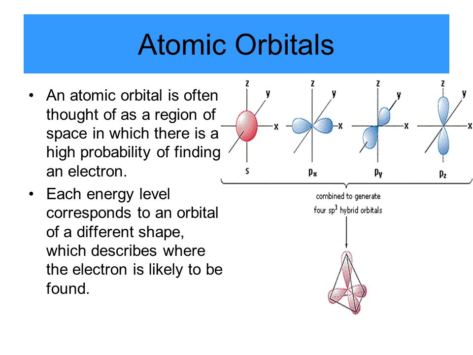 Atomic Orbitals An atomic orbital is often thought of as a region of space in which there is a high probability of finding an electron. Each energy le