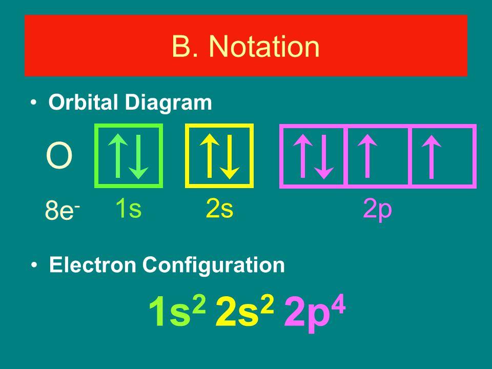O 8e - Orbital Diagram Electron Configuration 1s 2 2s 2 2p 4 B. Notation 1s 2s 2p