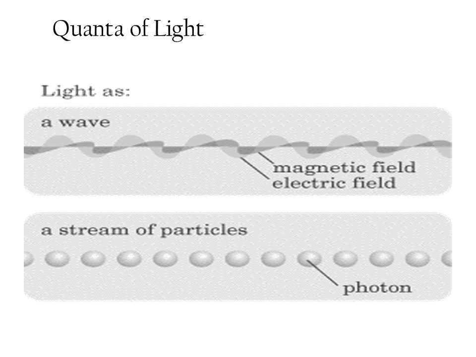 Quanta of Light