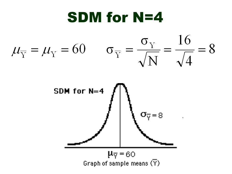 SDM for N=4