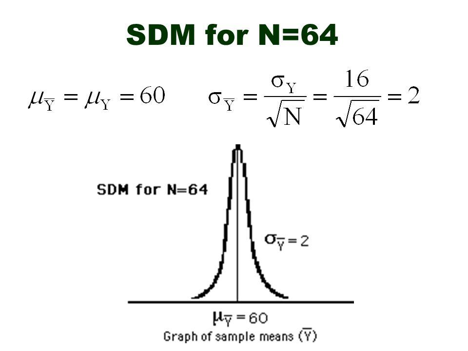 SDM for N=64