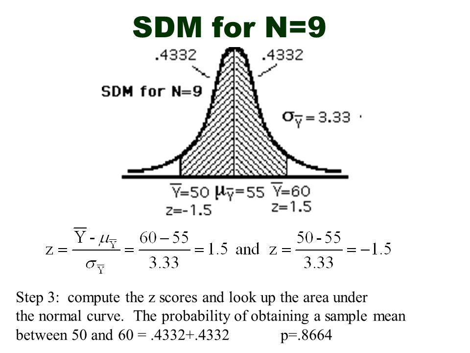 SDM for N=9 Step 3: compute the z scores and look up the area under the normal curve. The probability of obtaining a sample mean between 50 and 60 =.4