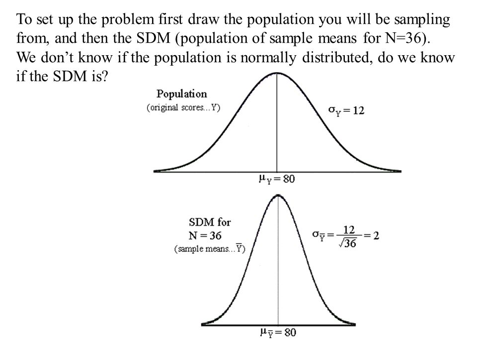 To set up the problem first draw the population you will be sampling from, and then the SDM (population of sample means for N=36). We don't know if th