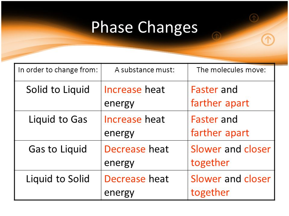 Phase Changes In order to change from:A substance must:The molecules move: Solid to LiquidIncrease heat energy Faster and farther apart Liquid to GasIncrease heat energy Faster and farther apart Gas to LiquidDecrease heat energy Slower and closer together Liquid to SolidDecrease heat energy Slower and closer together