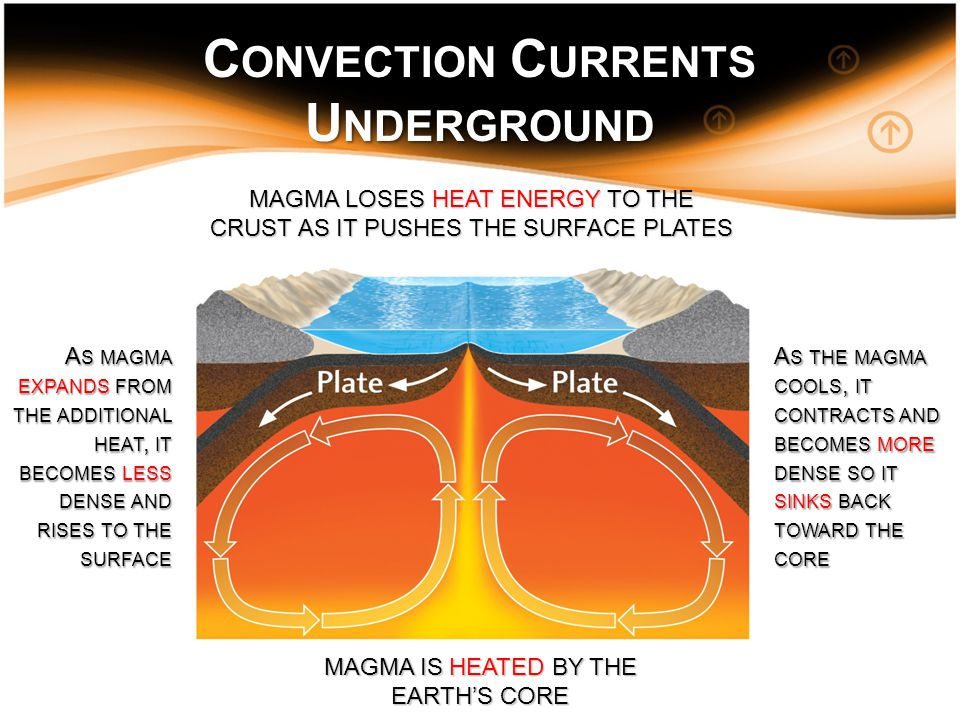 C ONVECTION C URRENTS U NDERGROUND MAGMA IS HEATED BY THE EARTH'S CORE A S MAGMA EXPANDS FROM THE ADDITIONAL HEAT, IT BECOMES LESS DENSE AND RISES TO